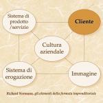 """Gli elementi della formula imprenditoriale, secondo R. Normann. In questo articolo dedicato alla sponsorizzazione ci occupiamo del """"cliente""""."""