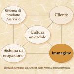"""Gli elementi della formula imprenditoriale, secondo R. Normann. In questo articolo dedicato alla sponsorizzazione ci occupiamo dell' """"immagine"""" aziendale."""