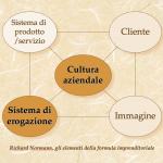 Gli elementi della formula imprenditoriale, secondo R. Normann. In questo articolo dedicato alla sponsorizzazione ci occupiamo del sistema di erogazione e della cultura aziendale.