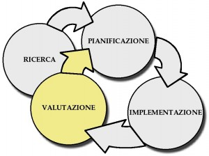 La Valutazione e le fasi del processo di pianificazione di un evento